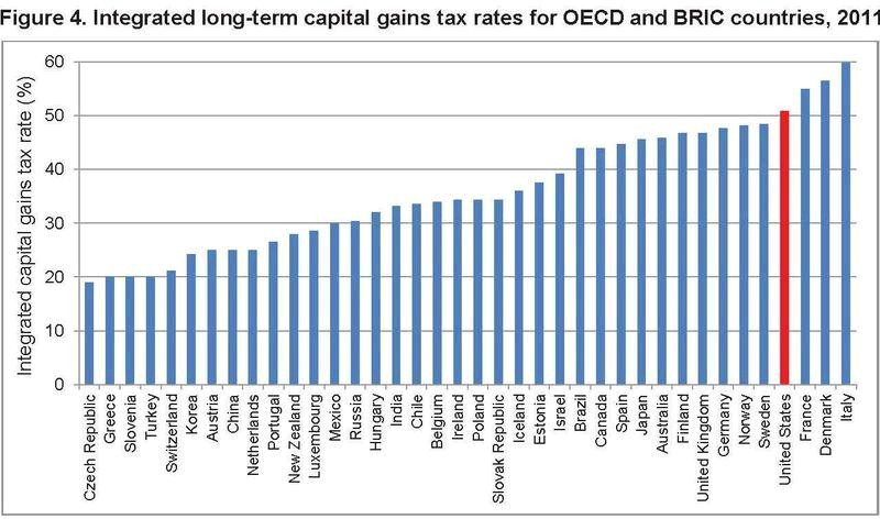 International Capital Gains Tax Rate Comparison 2011