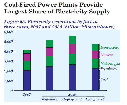 Coal Fired Plants Growth Chart in USA