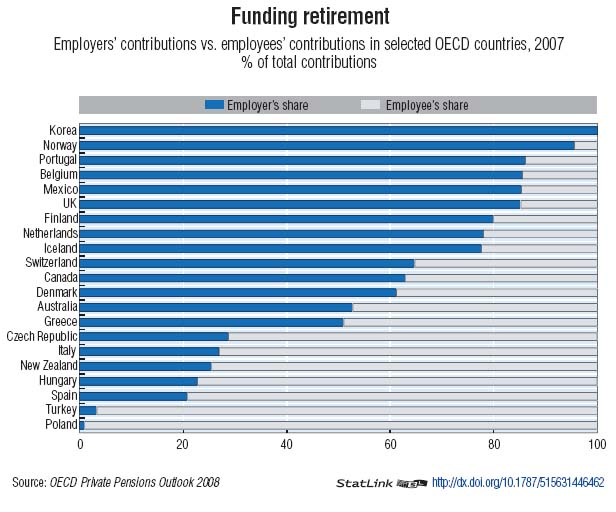 Pension Funding in OECD Countries