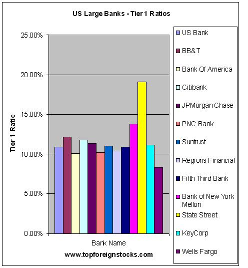 Tier 1 Capital Ratios of Large US Banks