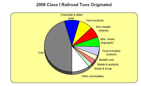 Commodity Types Carried by Major US Railroads