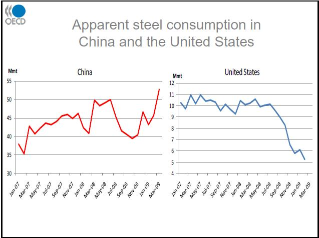 Steel Consumption- U.S.-Vs.-China