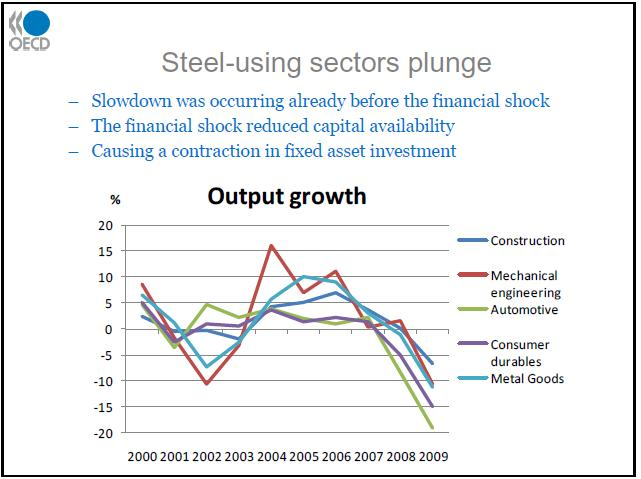 Global-Steel-Output-Growth