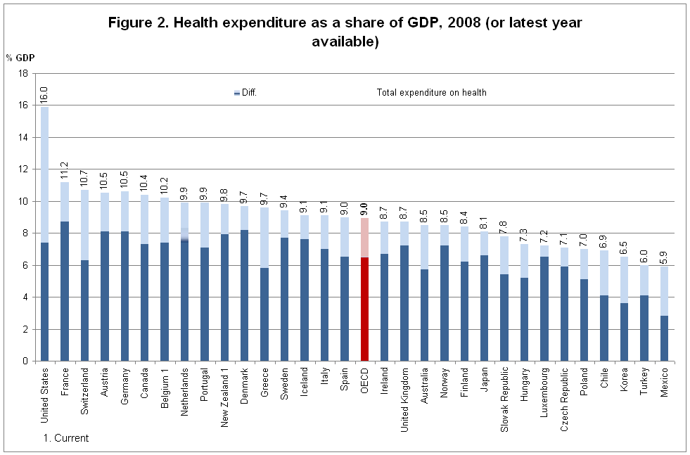 OECD-Health-Expenditure-to-GDP