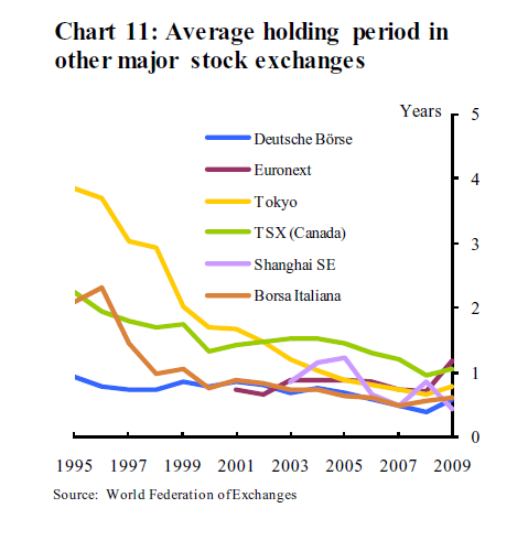 Global-Stock-Holding-Periods