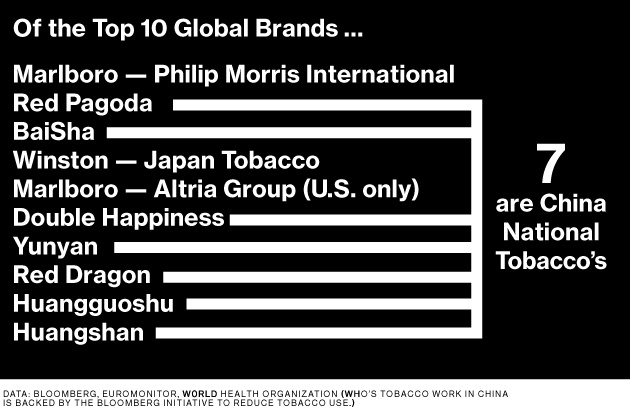 Top Global Cigaratte Brands