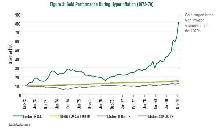 Gold-during-hyperinflation