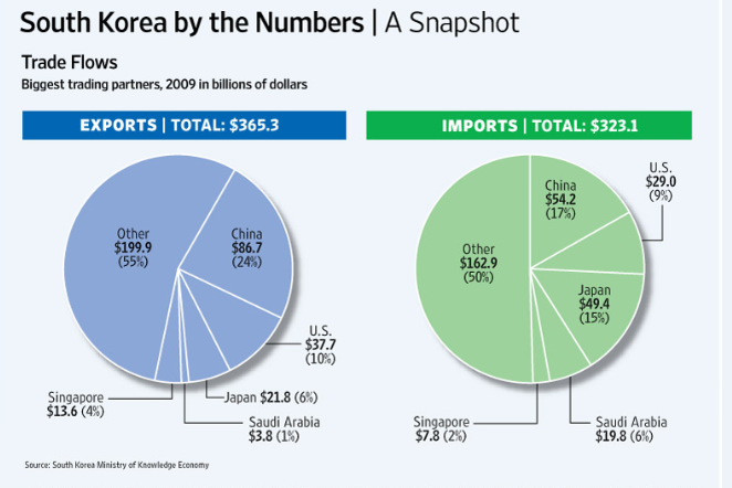 top-south-korea-trade-partners