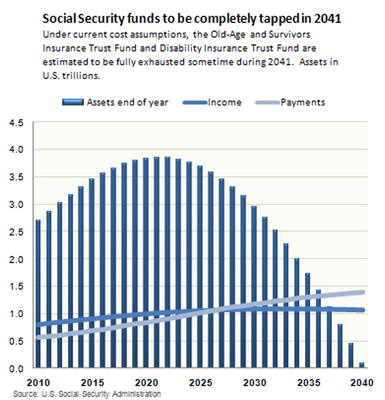 Social Security To Run Out Of Money By 2041