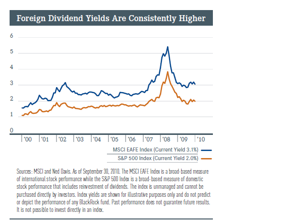 foreign-us-dividend-compare.png