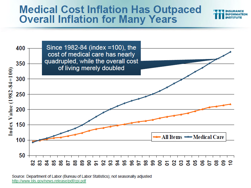 Healthcare costs continue to outpace overall inflation