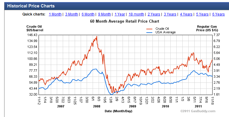 20 Year Oil Price Chart