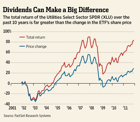 Dividends can make a Big Difference