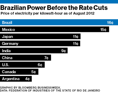 Brazil-Power-Rate-vs-Other-Countries