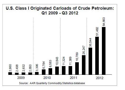 US-Carloads-crude-oil