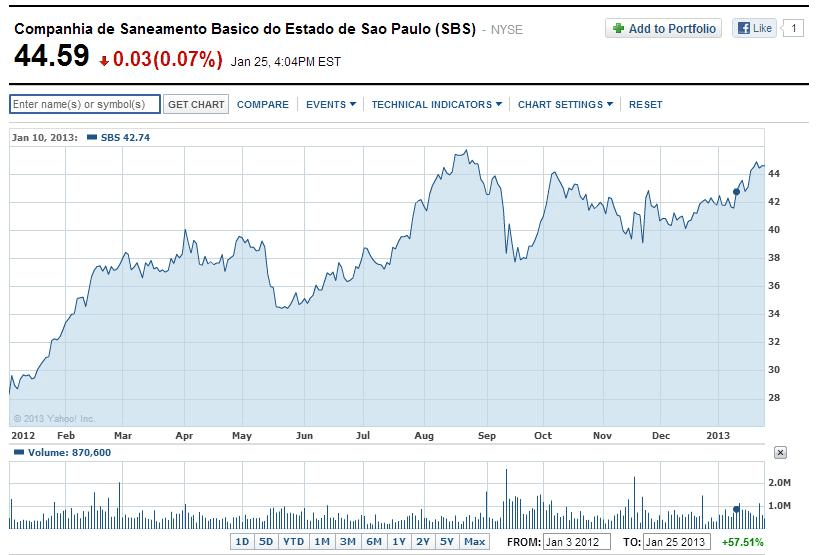 Sabesp-ADR-Returns-Since-Jan-1-2012