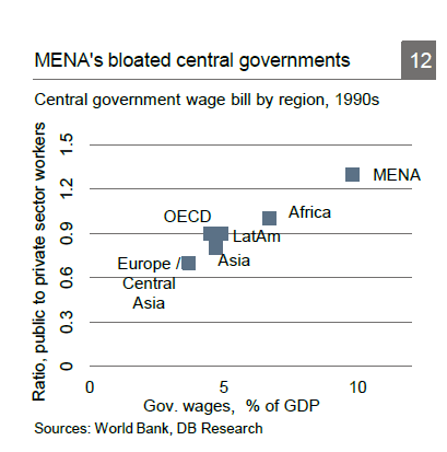 MENA-Bloated-Governments