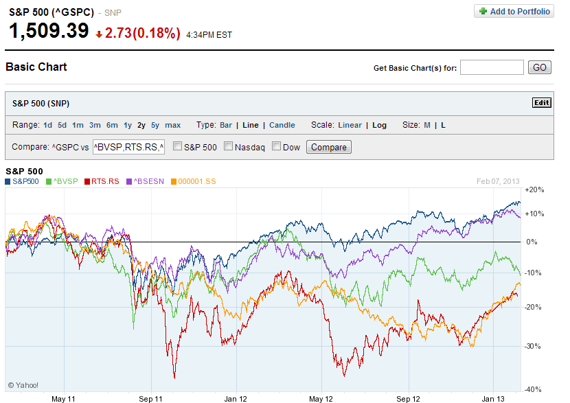 SP500-vs-Bric-Indices-Best