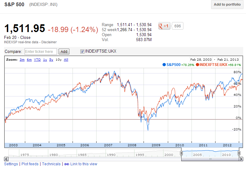 SP500-vs-FTSE100-10-Years-2