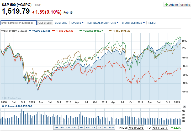 SP5000-vs-Select-European-indices