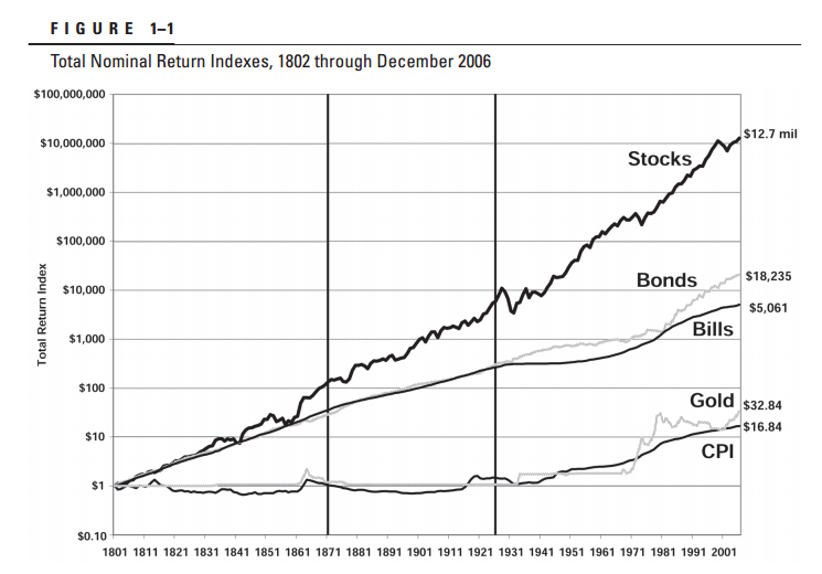 Stocks-vs-Bond-Very-Long-Term