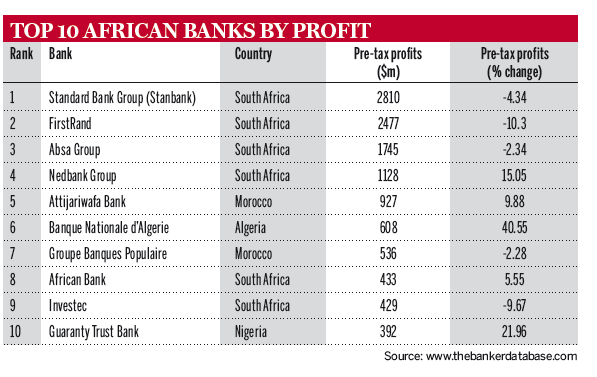 Top-10-African-Banks-by-Profit