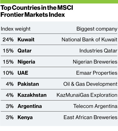 Top-Countries-in-MSCI-Frontier-Market-Index
