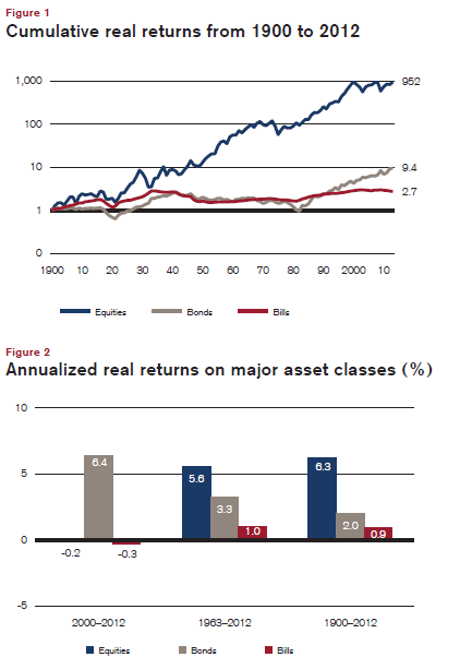 US-Real-Returns-from-1900-2012