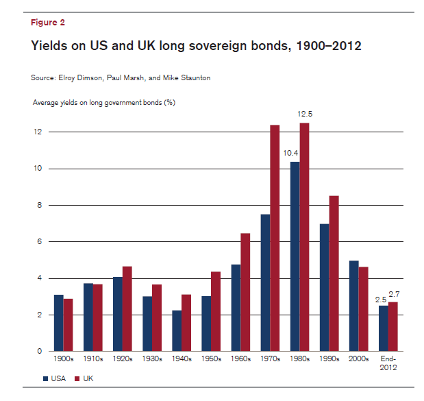 US-UK-Long-Bond-Yields-1900-2012