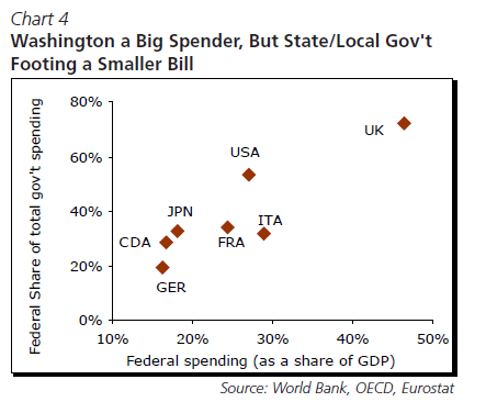 US-vs-G7-Countries-Spending-2