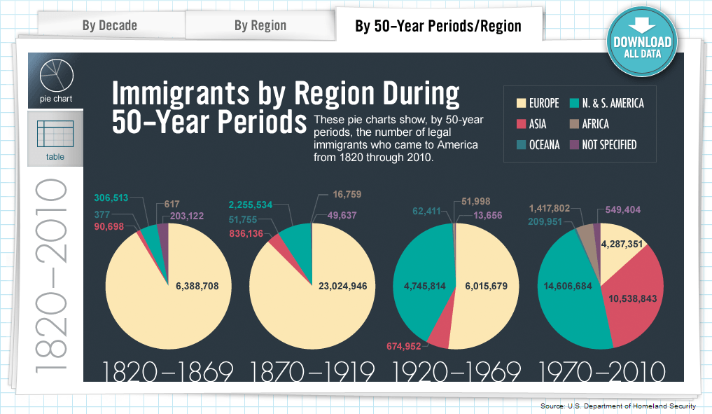3-Immigrants-by-Region-and-50-Year-Periods