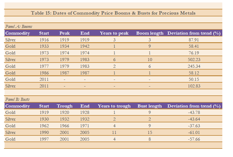 Gold-Silver-Boom-Busts-Dates