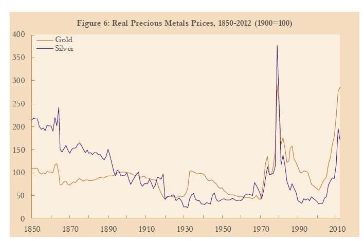 Gold-Silver-Real-Prices-1850-to-2012