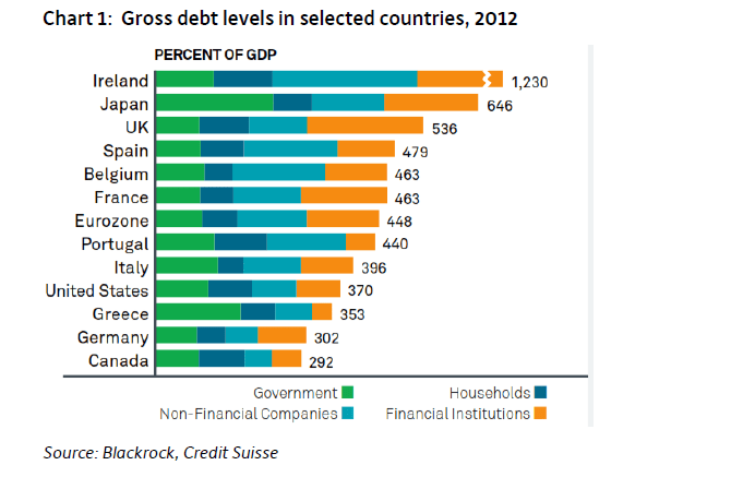 Gross-Debt-by-Countries-2012