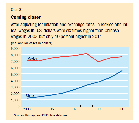 Mexico-China-Wages-Comparison