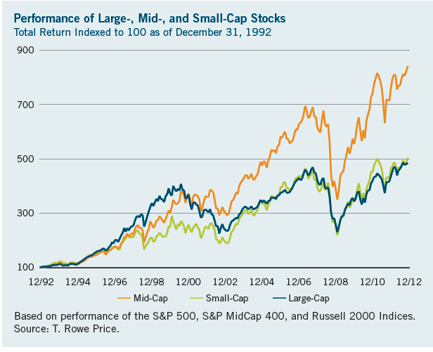 Mid-Small-Large-Cap-Returns-Since-1993