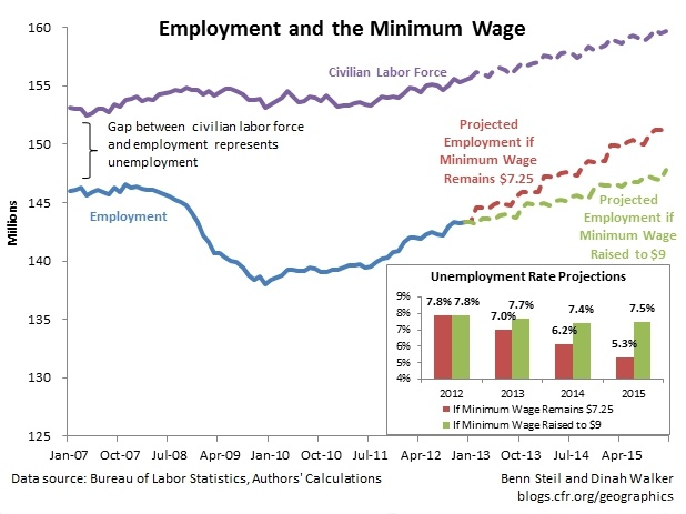 Minimum-wage-Raise-Impact
