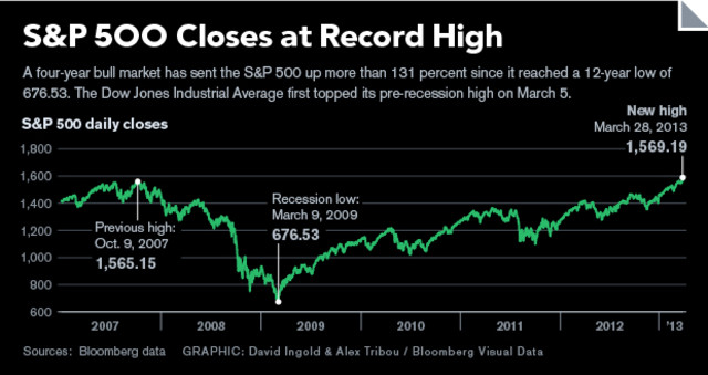 SP-500-Record-Chart