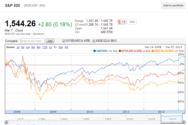 SP500-vs-Bank-Indices-5-Years