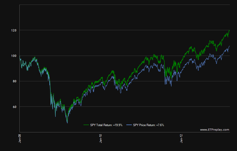 SPY-Price-vs-Total-Return