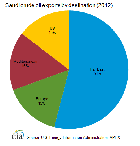 Saudi-crude_oil_exports-Destinations-2012