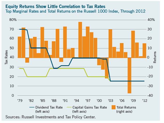 Tax-rates-and-Stock-Returns