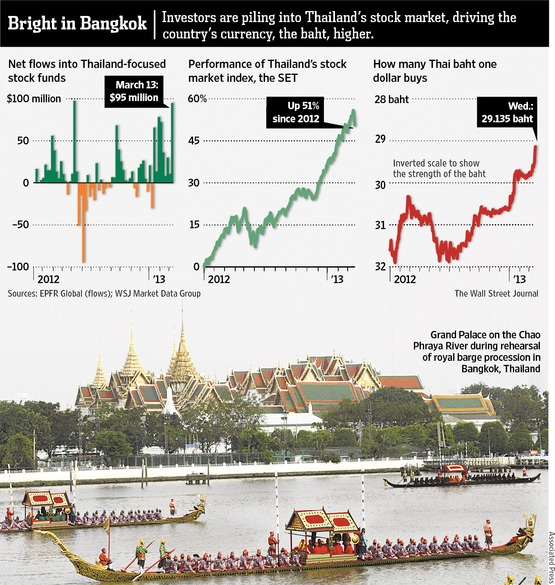 Thailand-WSJ-Graphic