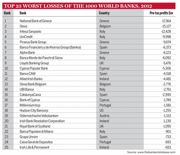 Top-25-global-banks-ranked-by-losses
