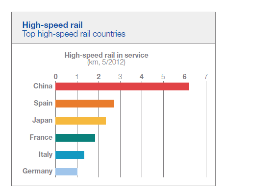 Top-5-High-Speed-rail-Countries