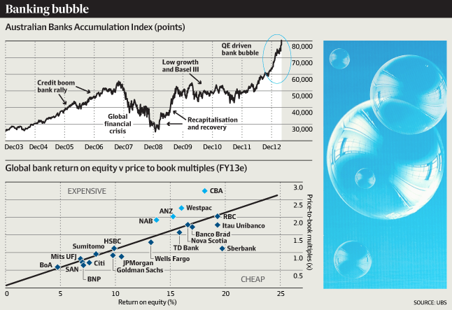 Aussie-banks-Bubble