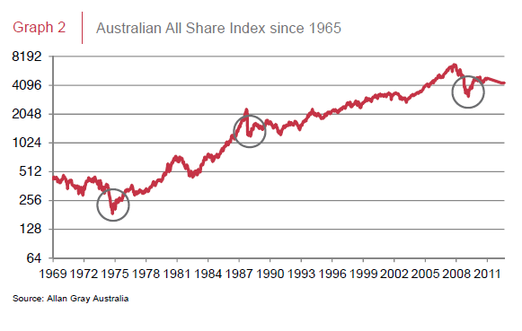 Australia-All-Share-Index-Since-1965