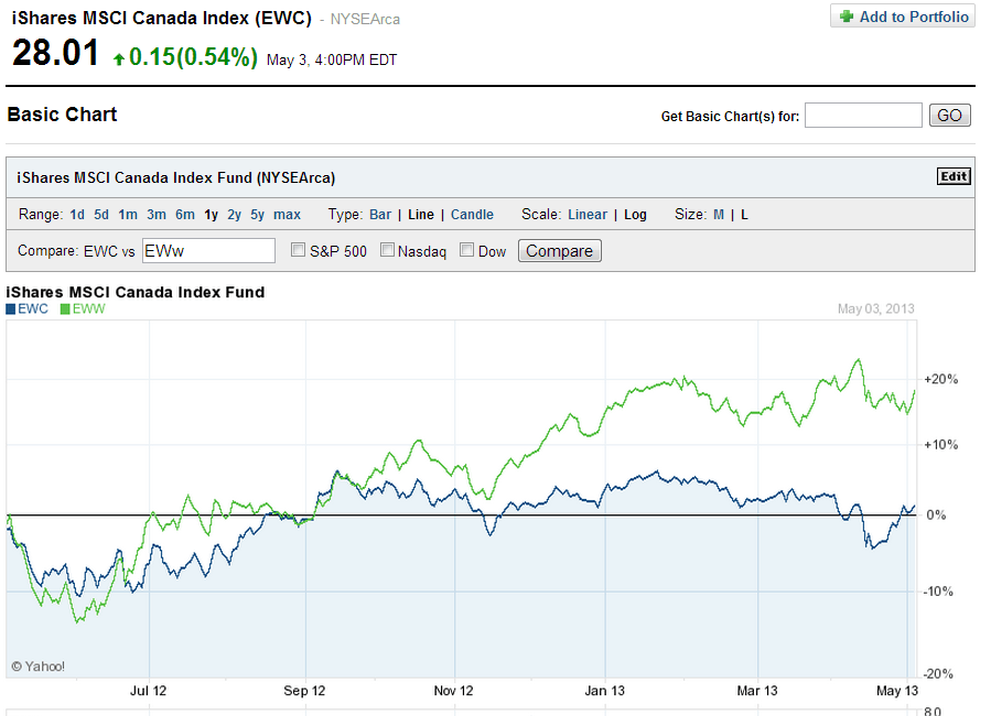 EWC-vs-EWW-1-Year