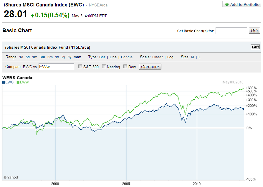 EWC-vs-EWW-Long-Term