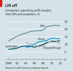 Elevator-Cos-Operating-Profit-margins